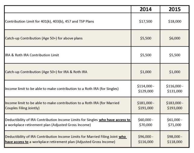 2015 Contribution Limits