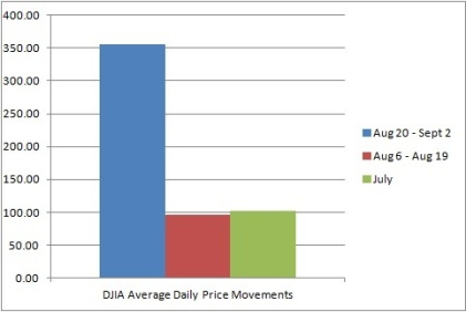 DJIA Avg Daily Price Movements