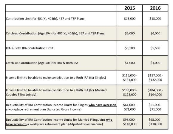 2016 IRS Retirement Plan Contribution Limits