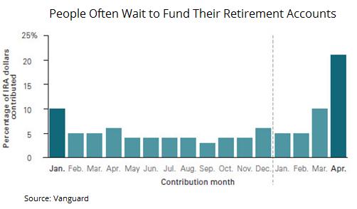 IRA Contribution Month