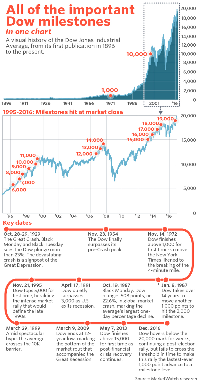Dow Breaks the 20,000 level | Investment Views